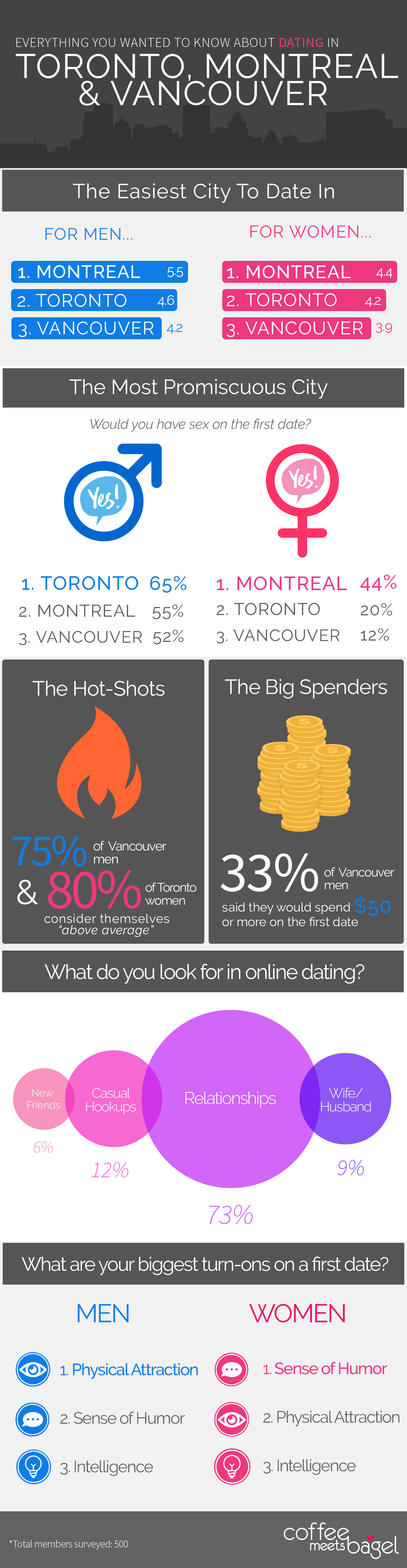 100% free online dating in montreal No register needed - montreals, 100% free chat dating in canada-montreal, no setup, no download, no payments, no credit cards @-wwwchatszobacom also you can meet up strangers from montreal-canada and speak in private livechat rooms.